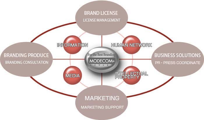 For the best Branding MODECOM